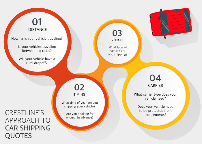 crestlines-approach-to-car-shipping-quotes-700x500